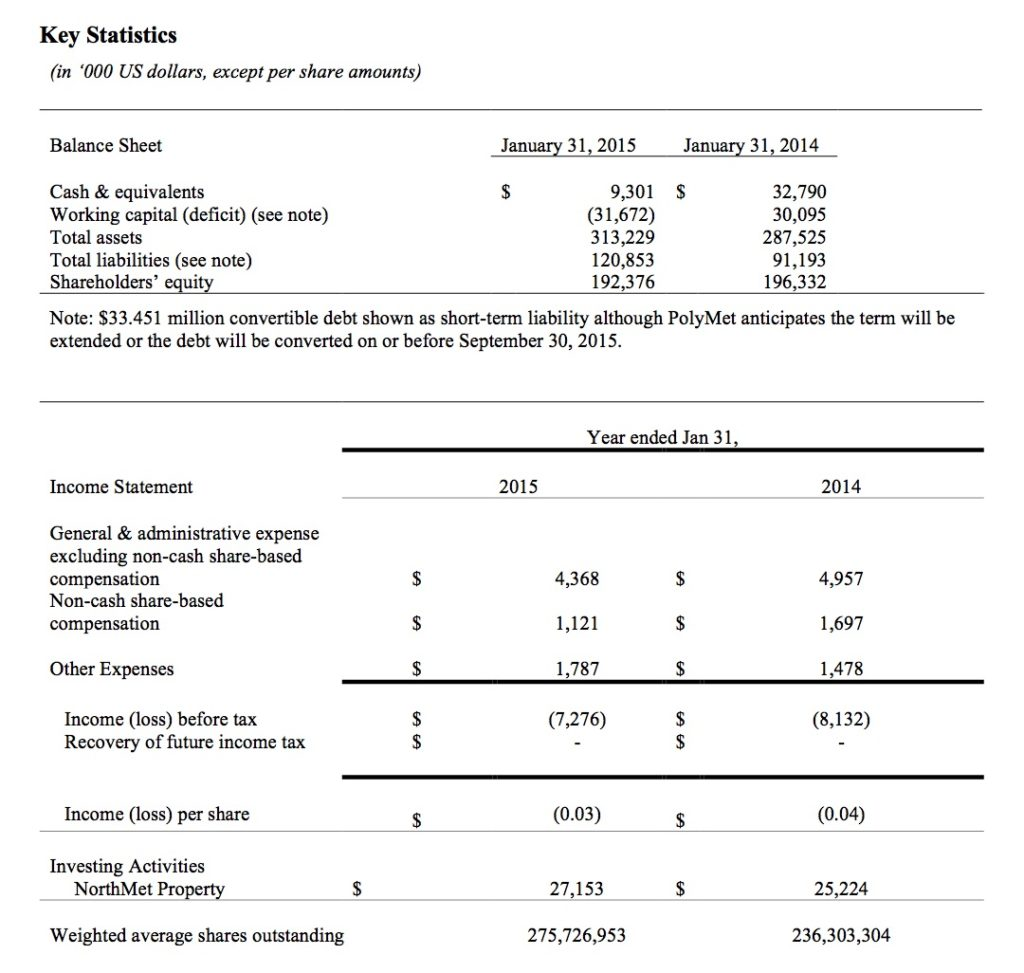 2015-04-21 Key Stats